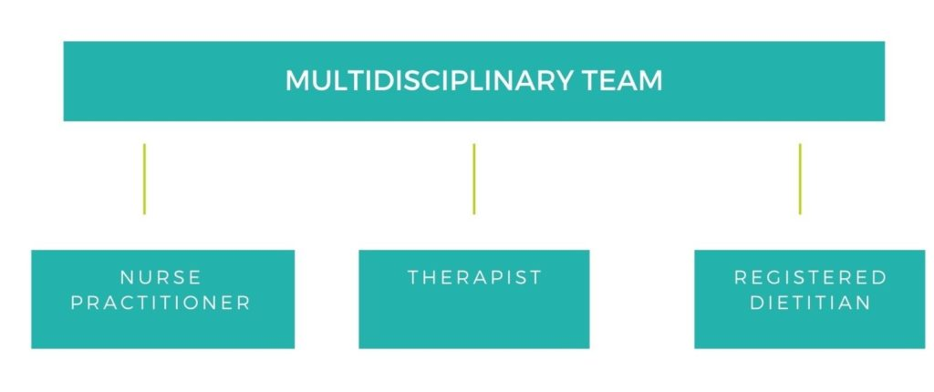 three-pronged multidisciplinary team