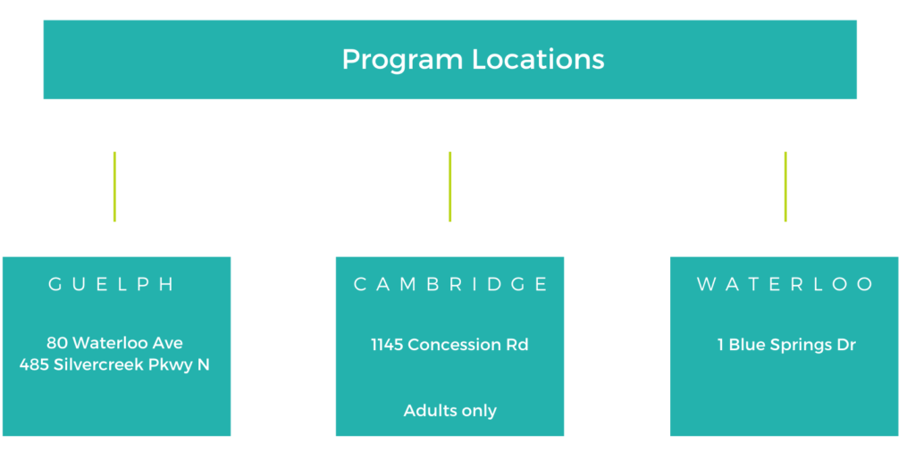 eating disorder program locations